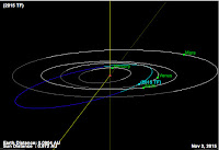 http://sciencythoughts.blogspot.co.uk/2015/11/asteroid-2015-tf-passes-earth.html