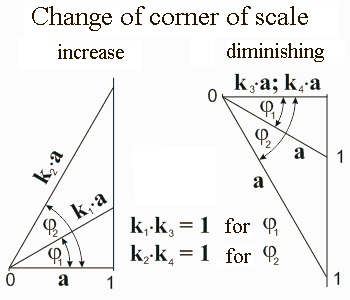 Change of corner of scale. New Math. Mathematics for blondes. Nikolay Khyzhnjak.