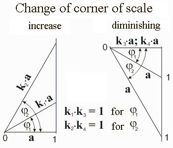 Change of corner of scale. New Math. Mathematics for blondes. Nikolay Khyzhnjak.