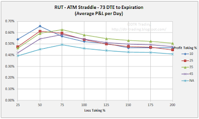 73 DTE RUT Short Straddle Summary Normalized Percent P&L Per Day Graph