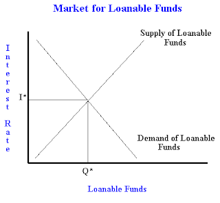 The Market Of Loanable Funds With An Example Of Crowding