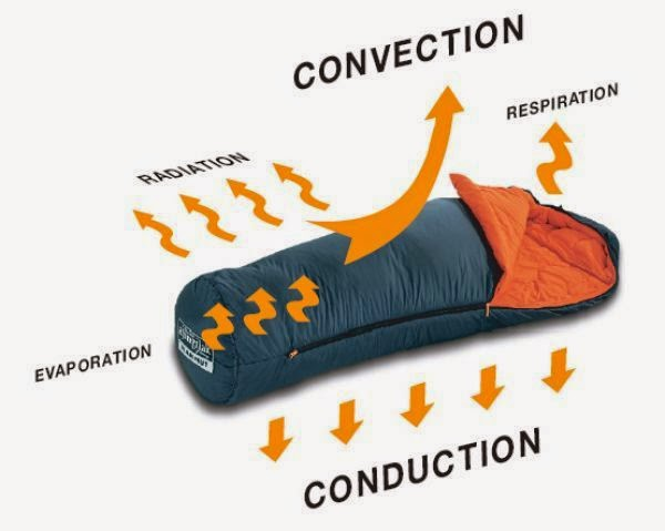 How a sleeping bag uses insulation to maintain your core body temperature