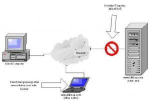 Teknik DNS Spoofing