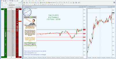 High Probability Futures Day Trading.