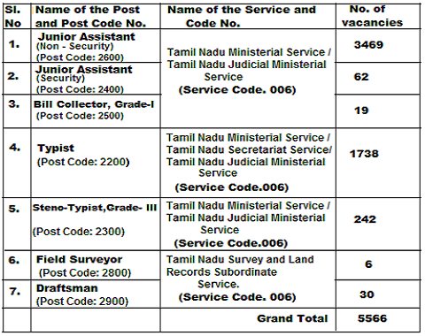 Tnpsc group 4 notification 2012 in tamil