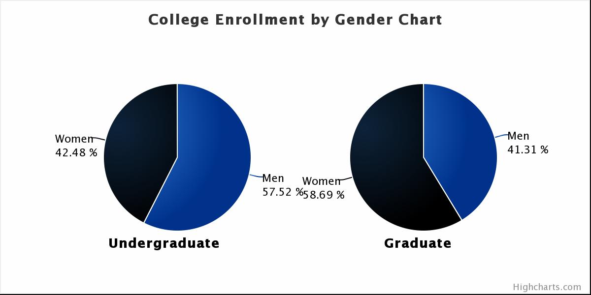 US College Total Enrollment By Gender