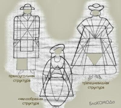 прямоугольная, овалообразная, трапециевидная структуры