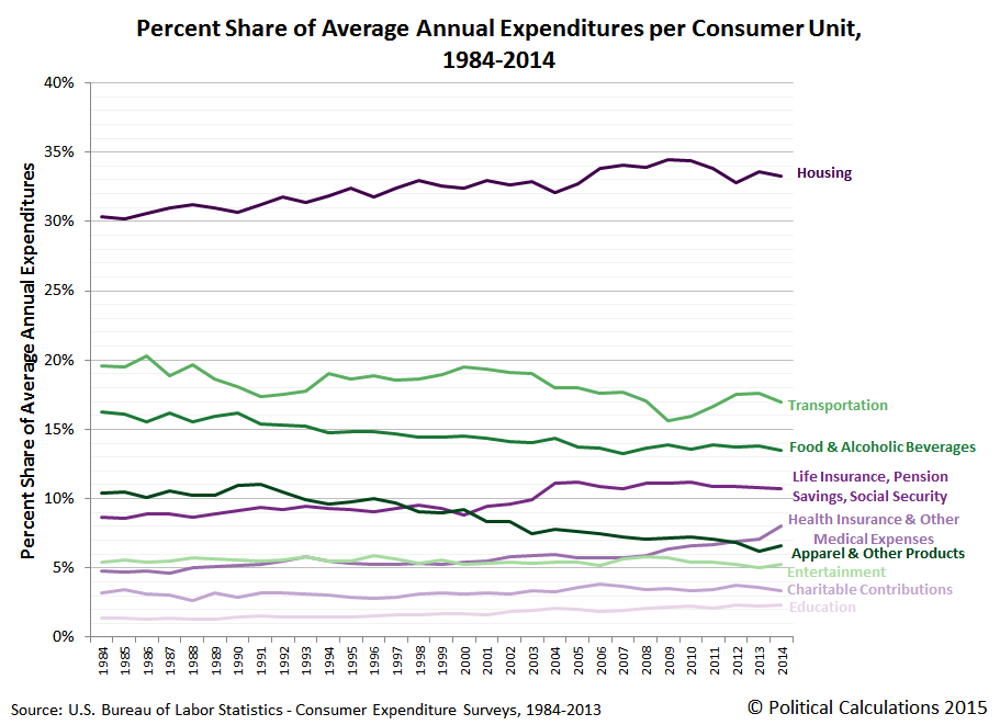 Percent Share of Average Annual Expenditures per Consumer Unit, 1984-2014