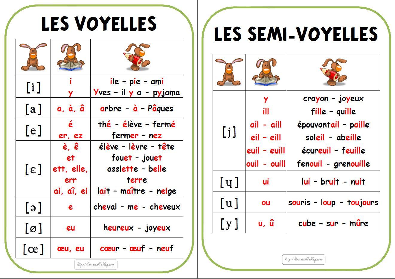 Resultado de imagen de les voyelles français