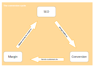 Conversion Through SEO