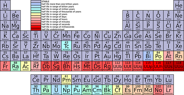 thinglink chemistry interactive periodic table of elements - Table Periodic Interactive