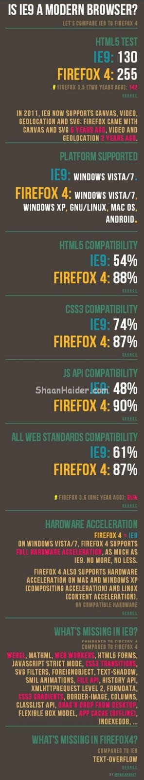 IE9 v/s Firefox4 (Features Comparison)