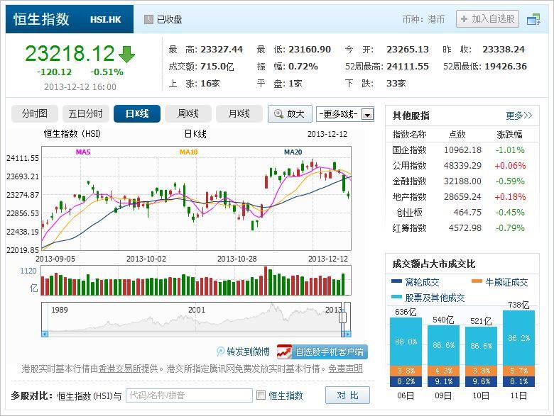 中国株コバンザメ投資 香港ハンセン指数20131212