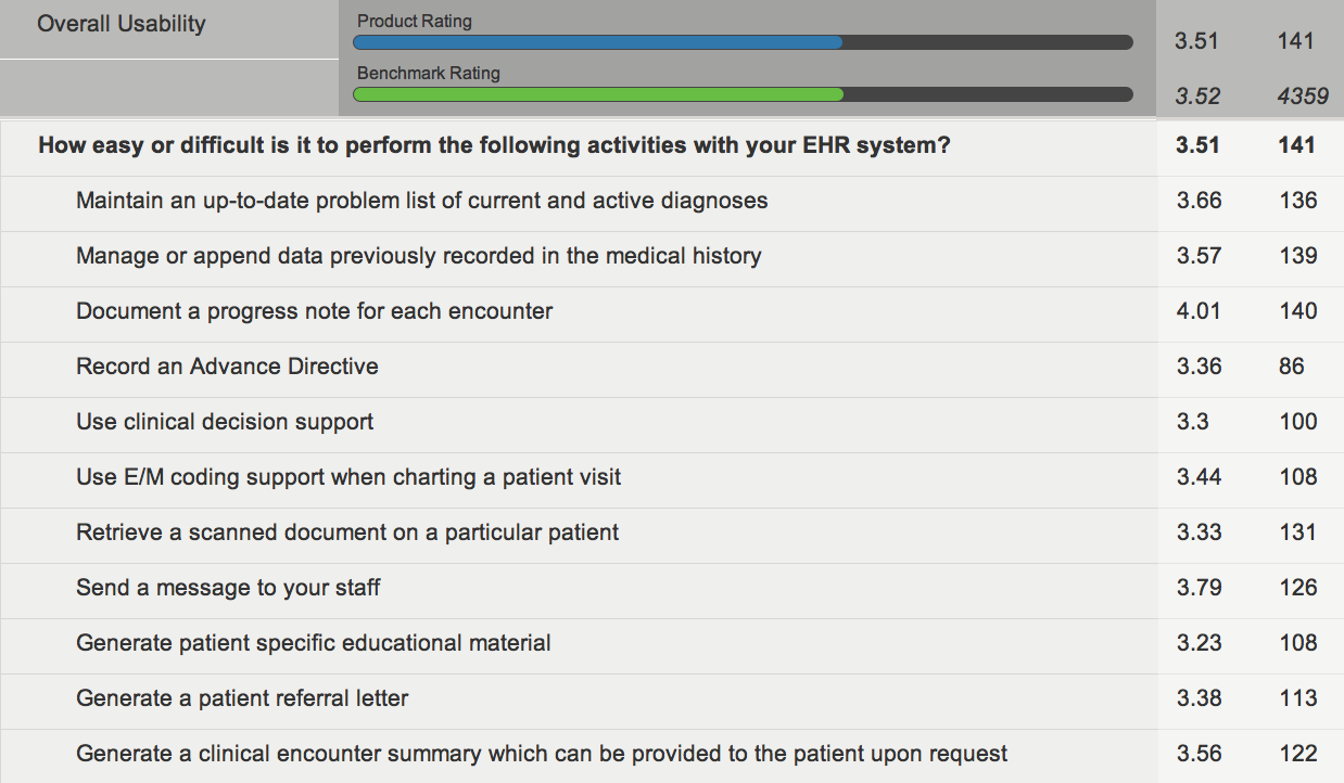 The khit blog an epic tale portending an epic fail epics usability assessment in the america ehr survey 1betcityfo Choice Image