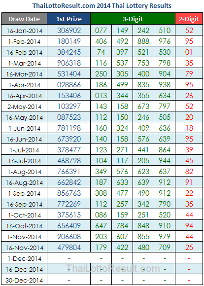 2014 Thailand Lottery Results Chart
