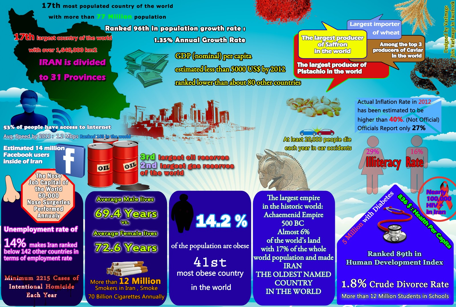 Infographics of Iran