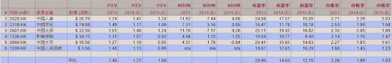 保險股估值 2014