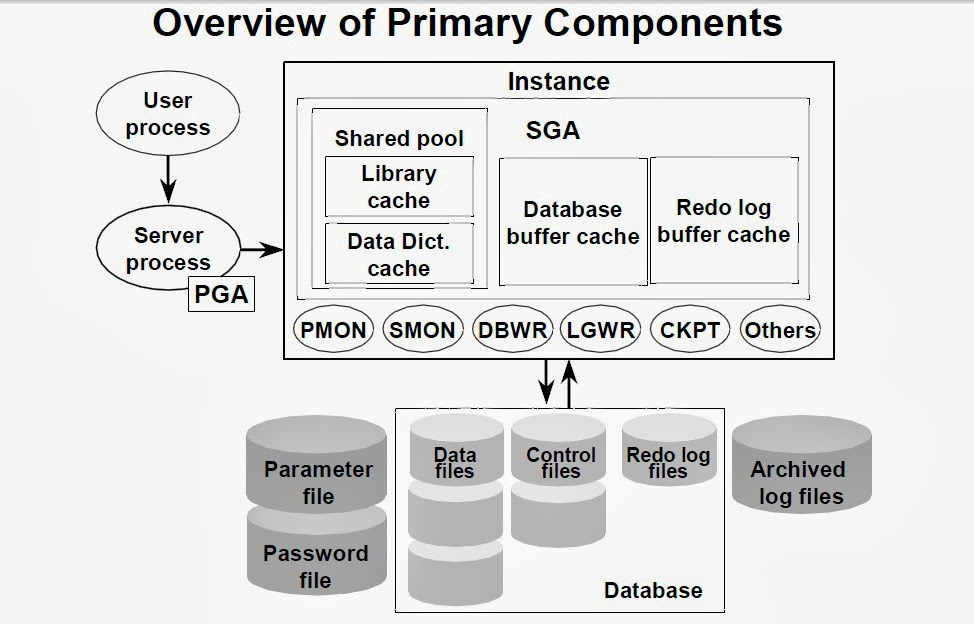 Oracle dba user guide area for processing data concurrently this memory block is called the system global area sga figure 1 illustrates the architecture of an instance ccuart Image collections