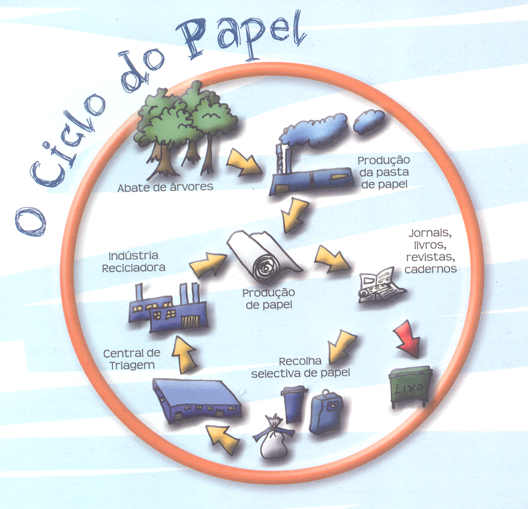 Museu do Lixo O Passado Ainda Presente: Reciclagem do Papel #BA6111 1066x1028