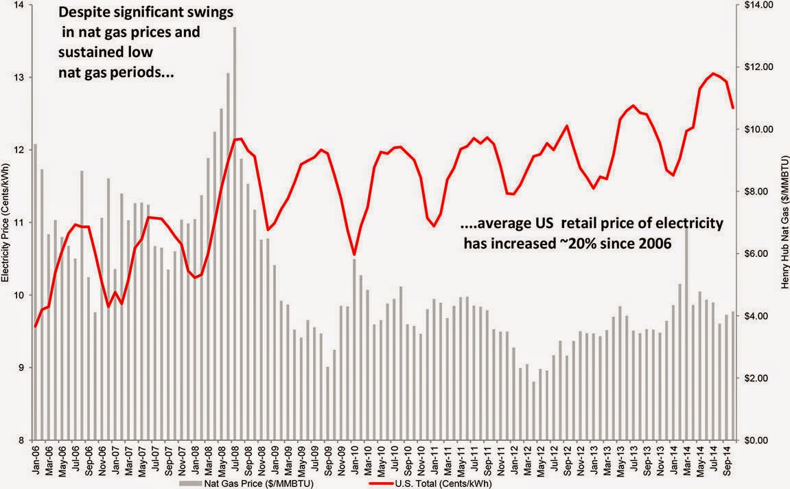 U.S. Retail Price of Electricity (Credit: Deutsche Bank. Data: EIA, Thomson Reuters) Click to Enlarge.