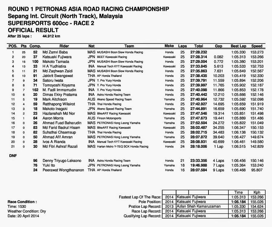 ARRC Sepang Malaysia 2014 Supersports 600cc Race 2