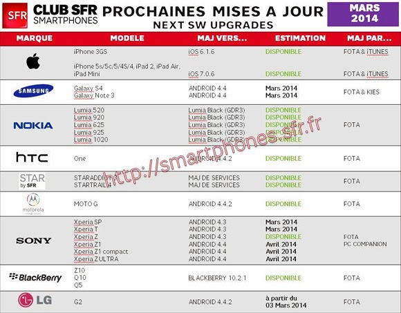 French carrier SFR reveals KitKat update plans for LG G2 and Xperia lineup