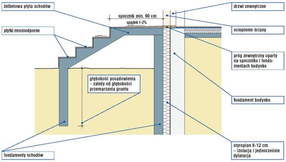 Izolacja schodów zewnętrznych
