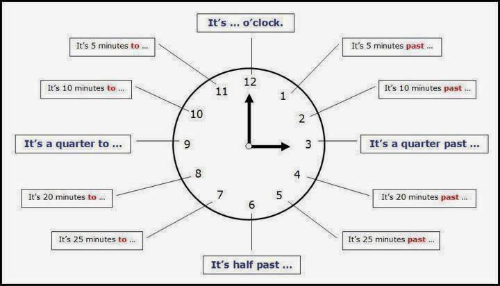Connu Parler anglais rapidement: Fiche de vocabulaire n°15: lire l'heure  FS41
