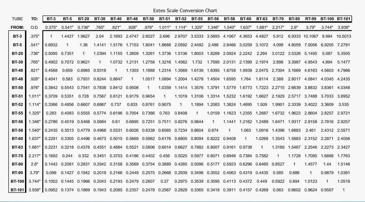 Model rocket building february 2015 lonnie bs conversion chart nvjuhfo Choice Image