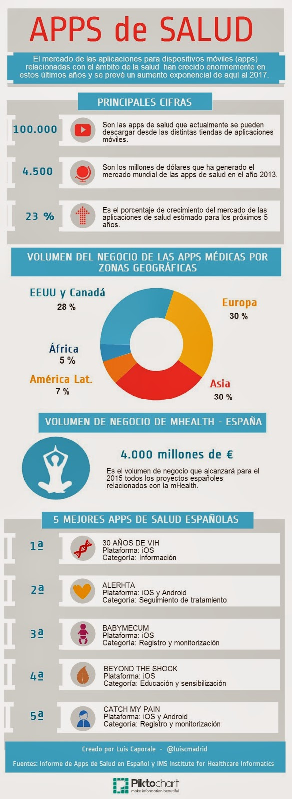 Mercado mundial de las apps de salud