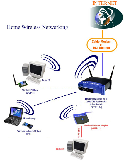 Figure 2 : A simple wireless network