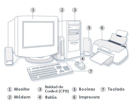 Dibujo de una computadora identificando sus partes - Imagui