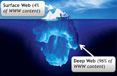 Apa itu The Deep Web