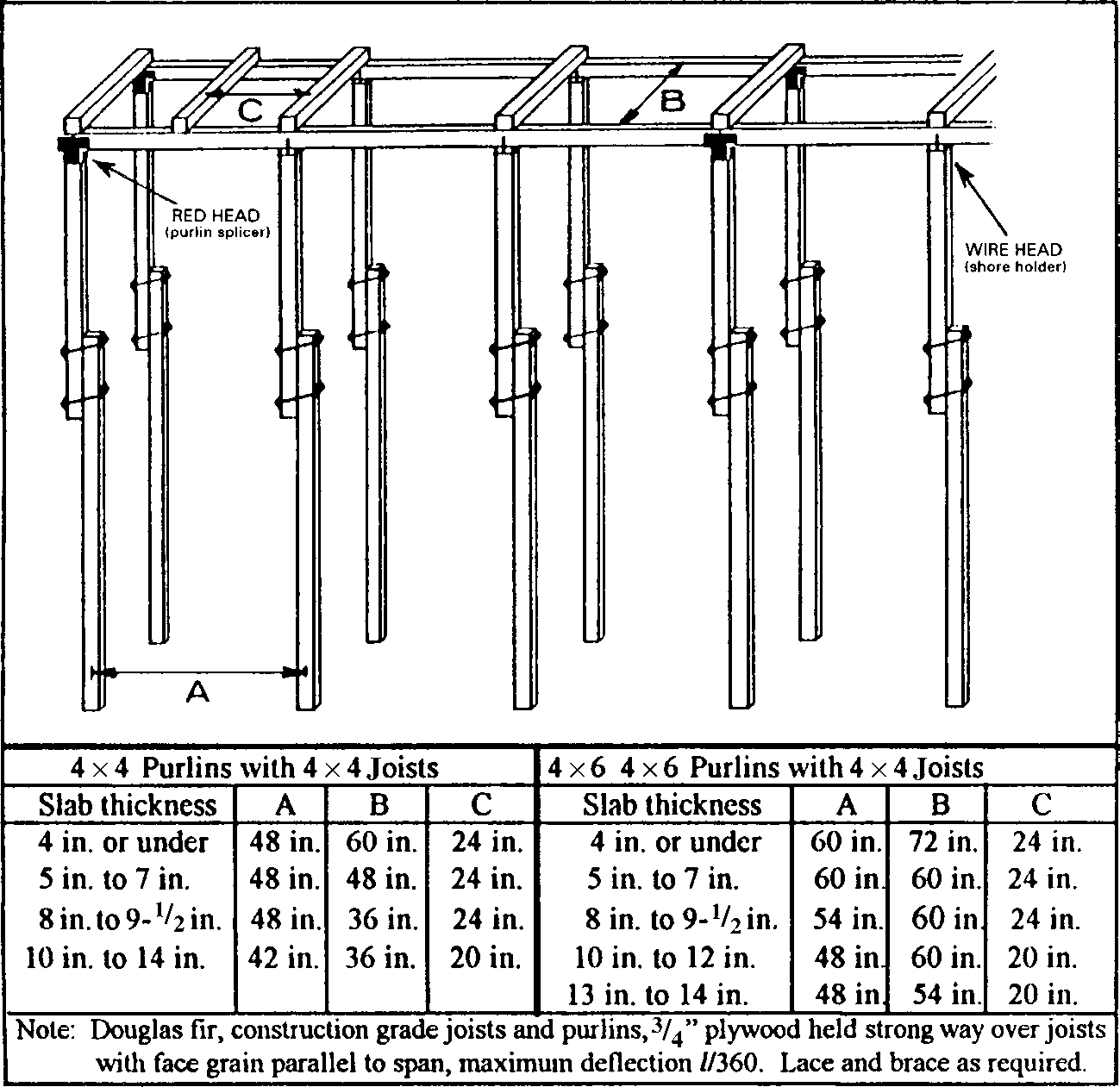 FIGURE :2 Ellis shoring system. (Source: Ellis Construction Specialties, Ltd.)