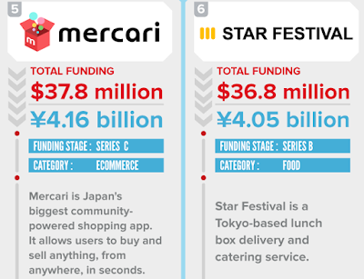 """japansese 5  start ups with  the  biggest vc funding are ) Metaps 2) Raksul 3)Smartnews 4)Spiber 5)Mercari 6) Start festival"""