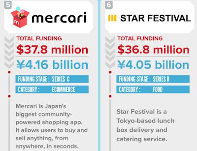 """""""japansese 5  start ups with  the  biggest vc funding are ) Metaps 2) Raksul 3)Smartnews 4)Spiber 5)Mercari 6) Start festival"""""""