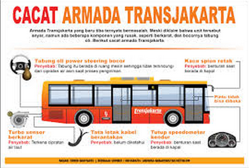Jokowi dan Bus Karatan