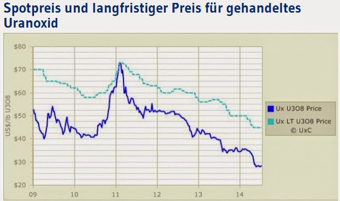 Uranpreise - Long Term und Spot