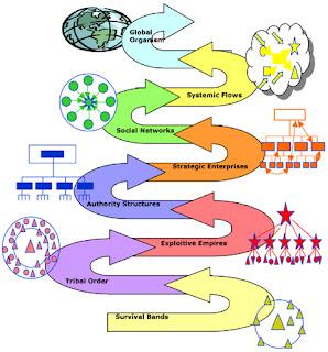 Восемь витков спиральной динамики - 8 вариантов социальных общностей, объединенных на основе определенных ценностей