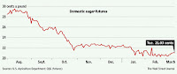 Decline in sugar price from 29 cents to 21 cents per pound lb