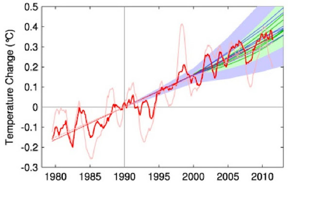 http://silentobserver68.blogspot.com/2012/12/sea-levels-rising-60-faster-than.html