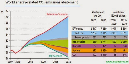 Global CO2 Emissions Abatement Energy Conservation, Energy Efficiency and Renewable Energy