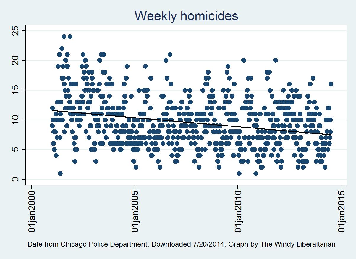 top 10 bloodiest weeks in chicago