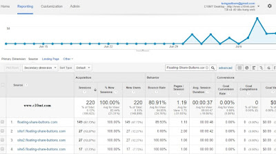 Remove Spam Floating-share-buttons trong Google Analytics