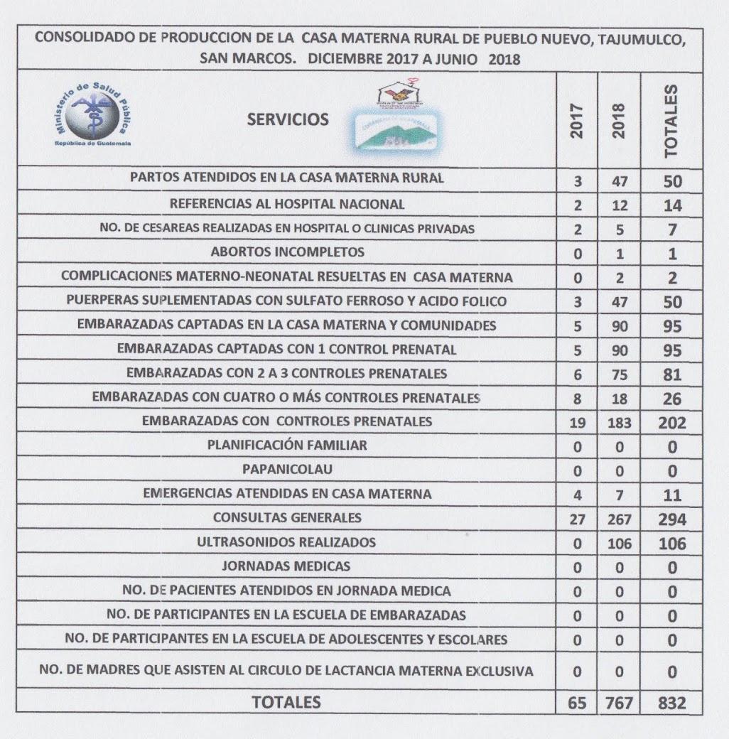 PRODUCCIÓN 2018 CASA MATERNA PUEBLO NUEVO