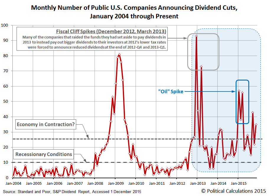 Monthly Number of U.S. Publicly-Traded Firms Announcing Dividend Cuts, 2004-01 through 2015-11