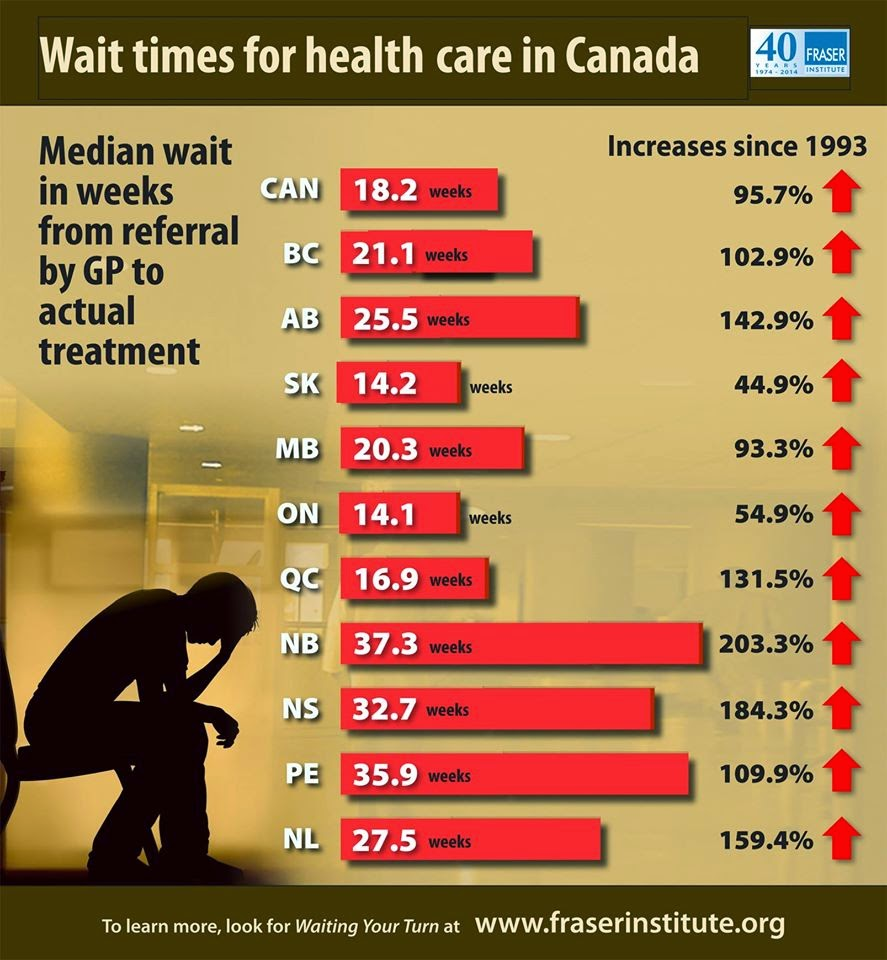 waiting times in health care essay Goalimprove access to comprehensive, quality health care services  causes  for increased ed wait times include an increase in the number of patients going.