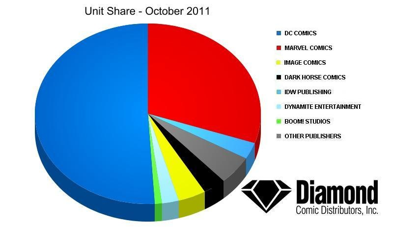 Underwear on the outside november 2011 financially yes issues 1 and 2 of most books sold very well they sold well enough to give dc the lead in octobers sales according to diamond ccuart Image collections