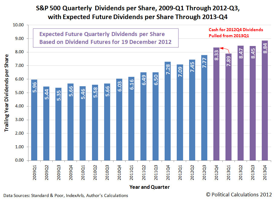 S&P 500 Quarterly  Dividends per Share, 2009-Q1 Through 2012-Q3, with Expected Future Dividends per Share Through 2013-Q4, as of 19 December 2012