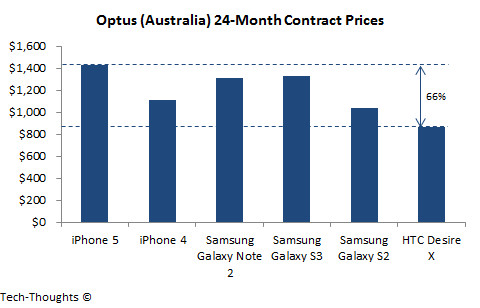 Optus - Contract Pricing